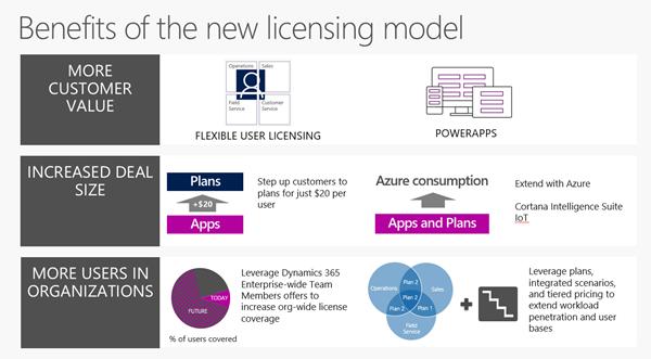 dynamics-365-licensing-model-benefits